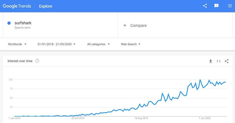 Surfshark trend